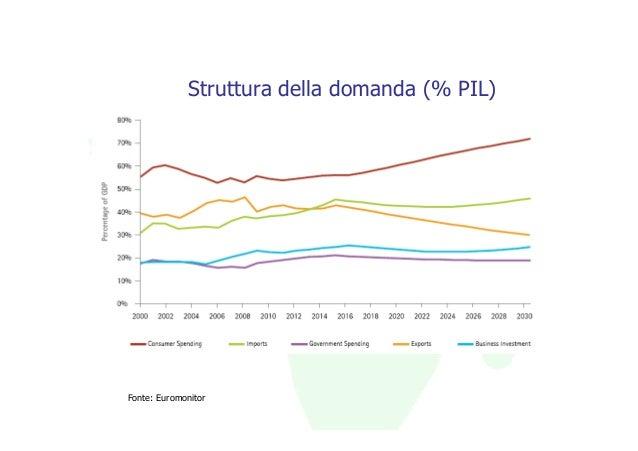 Struttura della domanda (% PIL)Fonte: Euromonitor