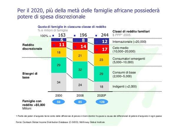 Per il 2020, più della metà delle famiglie africane possiederà potere di spesa discrezionale                       Quota d...