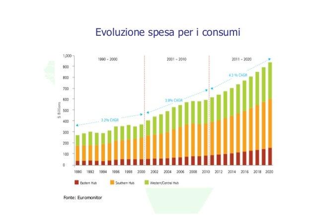 Evoluzione spesa per i consumiFonte: Euromonitor
