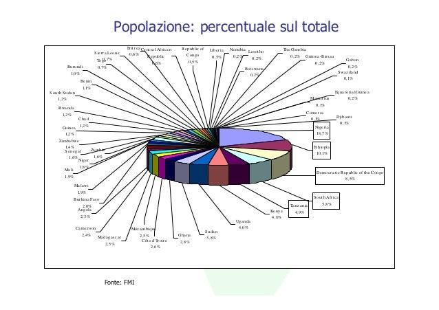 Popolazione: percentuale sul totale                                                   Erit re a Ce nt ra l Afric a n    Re...