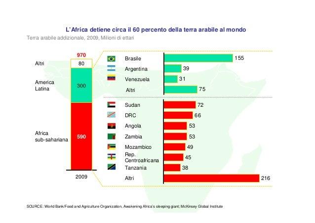 L'Africa detiene circa il 60 percento della terra arabile al mondoTerra arabile addizionale, 2009, Milioni di ettari      ...