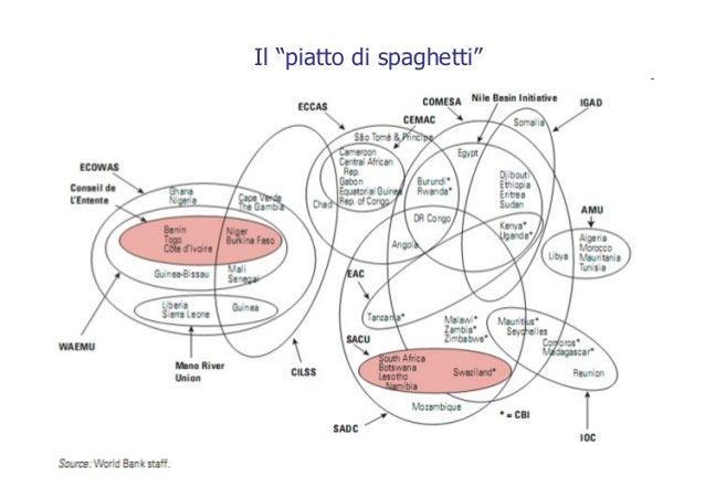"""Il """"piatto di spaghetti"""""""