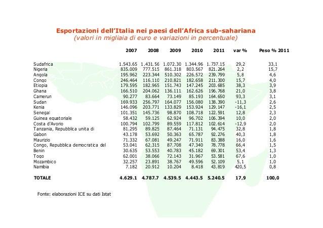 Esportazioni dell'Italia nei paesi dell'Africa sub-sahariana               (valori in migliaia di euro e variazioni in per...