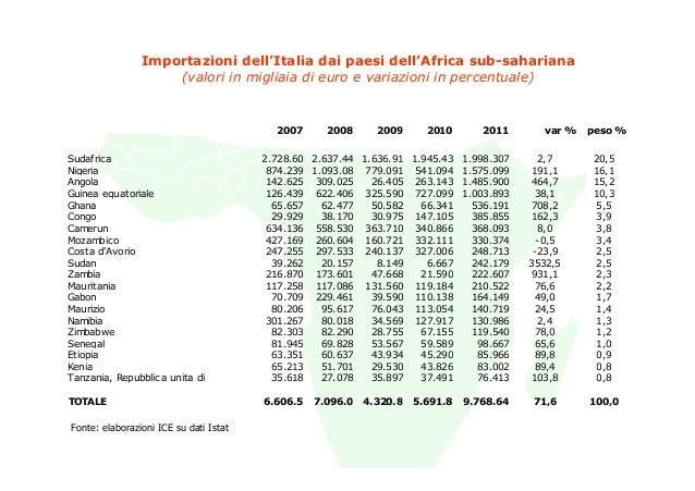 Importazioni dell'Italia dai paesi dell'Africa sub-sahariana                    (valori in migliaia di euro e variazioni i...