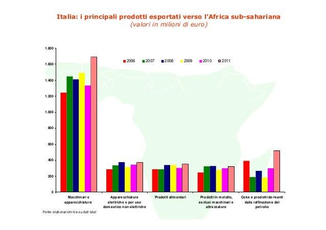 Italia: i principali prodotti esportati verso l'Africa sub-sahariana                                  (valori in milioni d...