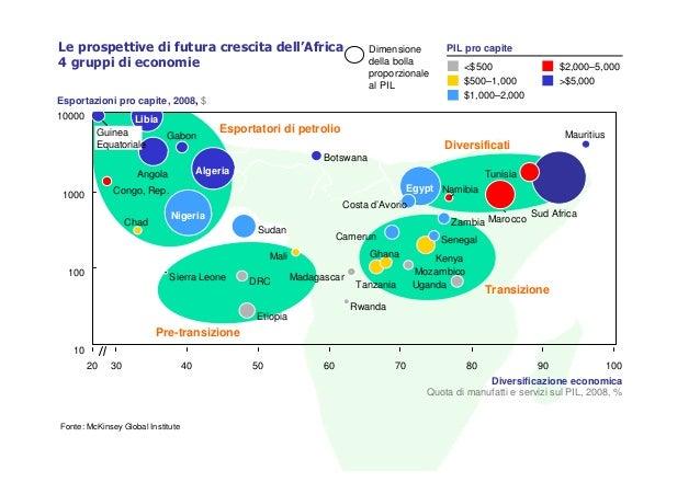 Africa sub-sahariana: mercato emergente dalle grandi prospettive