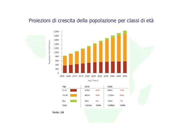 Proiezioni di crescita della popolazione per classi di età          Fonte: UN