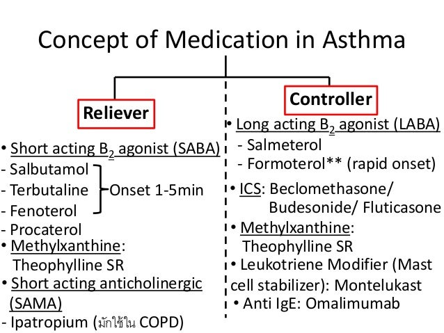 low dose inhaled corticosteroid dosing