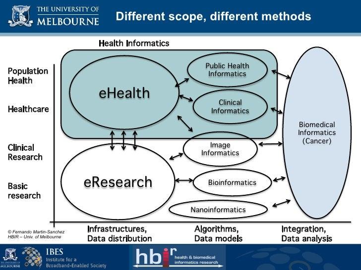 Different scope, different methods                               Health Informatics!                                      ...