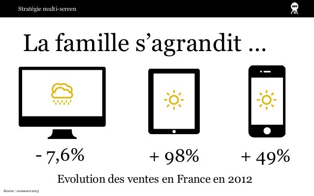 Stratégie multi-screen           La famille s'agrandit …                   - 7,6%                 + 98%             + 49% ...