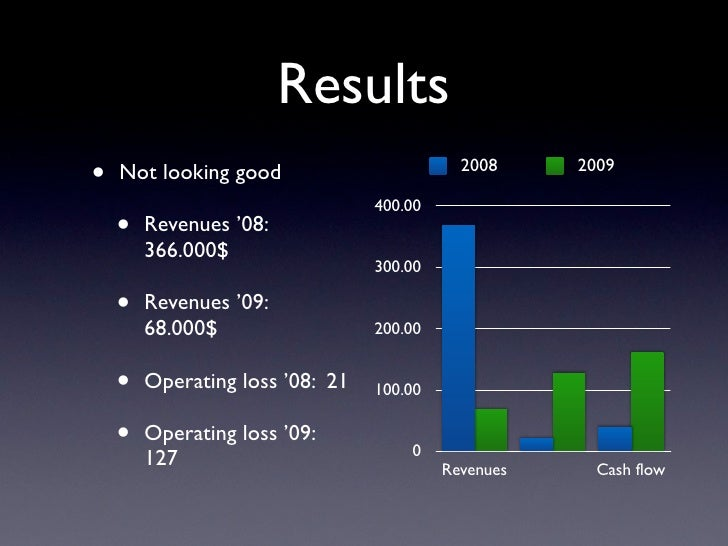 Results •   Not looking good                        2008     2009                                   400.00     •   Revenue...