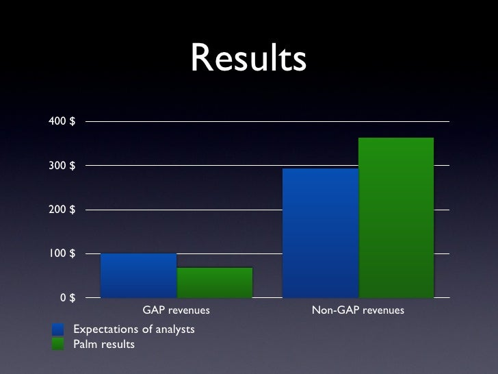 Results 400 $   300 $   200 $   100 $     0$                  GAP revenues       Non-GAP revenues     Expectations of anal...