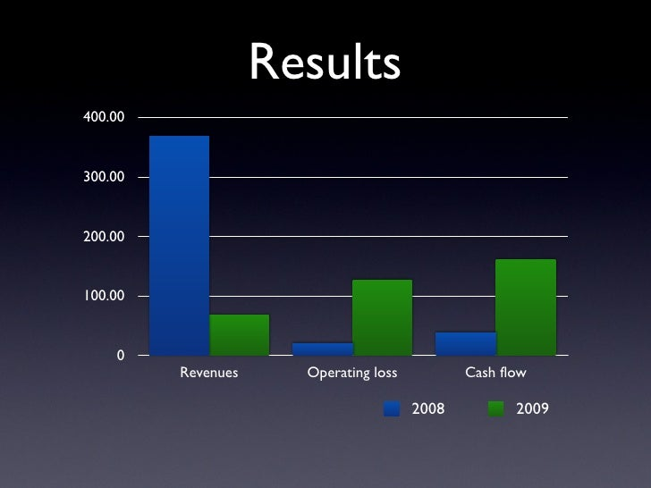 Results 400.00   300.00   200.00   100.00       0          Revenues     Operating loss          Cash flow                 ...