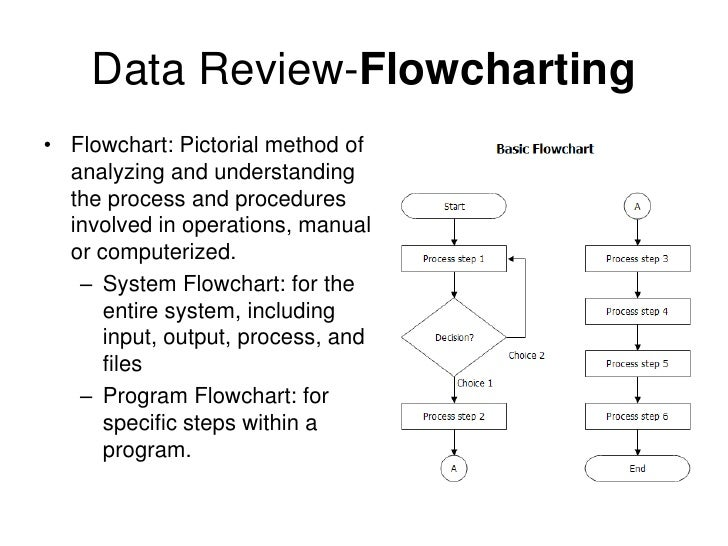 data gathering procedure s and output of payroll system Steps to design summary workshop ⎙  typing it in becomes almost an afterthought to the whole process step 1: define the output and data flows  unless part.