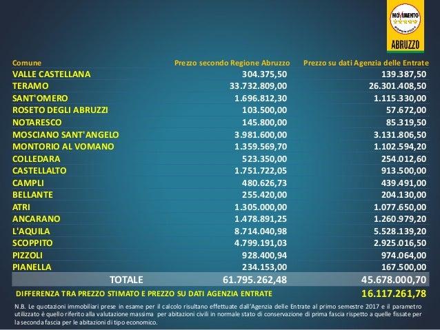 Comune Prezzo secondo Regione Abruzzo Prezzo su dati Agenzia delle Entrate VALLE CASTELLANA 304.375,50 139.387,50 TERAMO 3...
