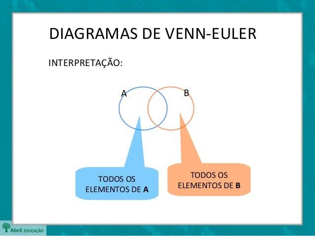Slide conjuntos diagramas de venn eulerinterpretao a b ccuart Choice Image