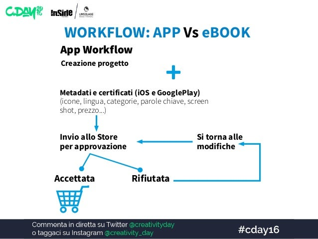 App Reviewer CMS APPLICAZIONI - ARTICLE BASED