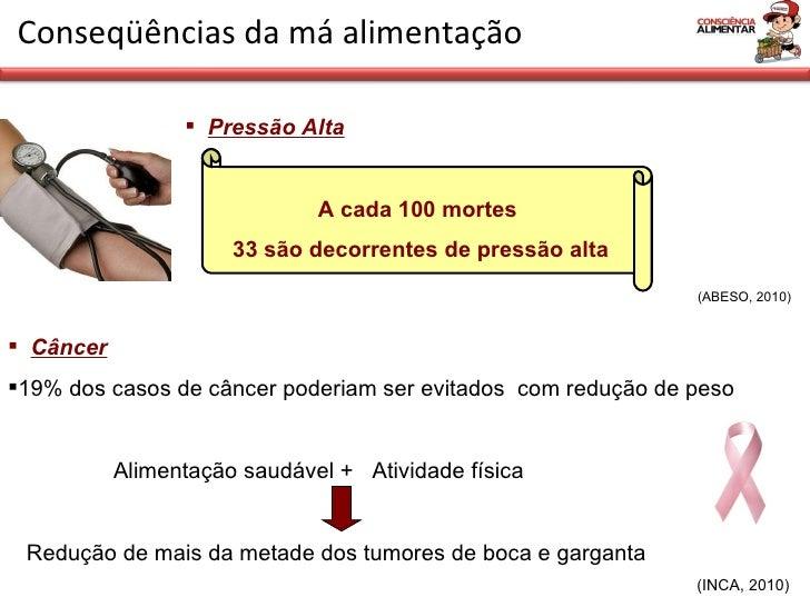 <ul><li>Pressão Alta </li></ul>Conseqüências da má alimentação A cada 100 mortes  33 são decorrentes de pressão alta (ABES...