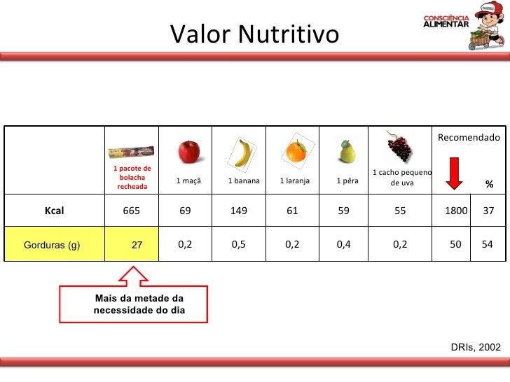 Valor Nutritivo DRIs, 2002 Gorduras (g) 27 Mais da metade da necessidade do dia Recomendado % Kcal 665 69 149 61 59 55 180...