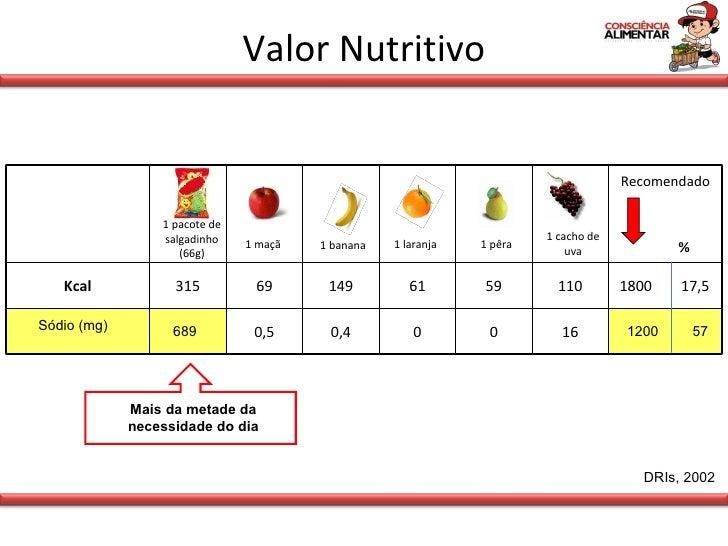 Valor Nutritivo 1 maçã 1 banana 1 laranja 1 cacho de uva 1 pêra 1 pacote de salgadinho (66g) Sódio (mg) 689 1200 57 DRIs, ...