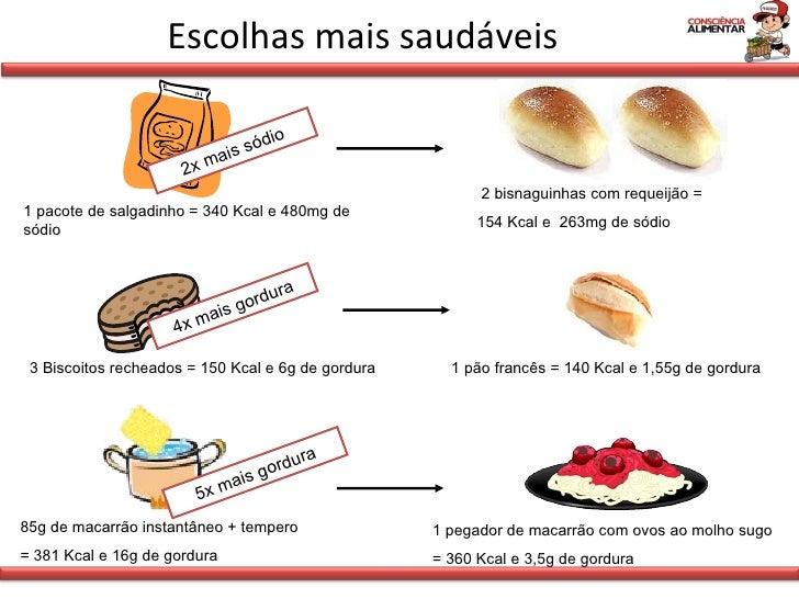 Escolhas mais saudáveis 3 Biscoitos recheados = 150 Kcal e 6g de gordura 1 pão francês = 140 Kcal e 1,55g de gordura 4x ma...