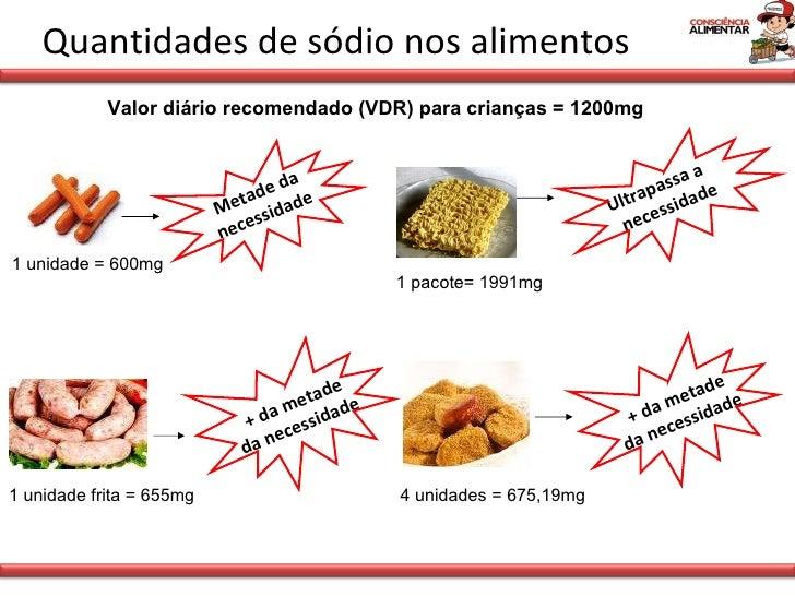 Quantidades de sódio nos alimentos 1 unidade = 600mg Valor diário recomendado (VDR) para crianças = 1200mg 1 unidade frita...