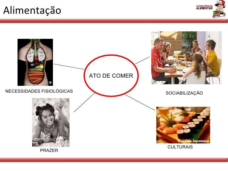 Alimentação NECESSIDADES FISIOLÓGICAS ATO DE COMER SOCIABILIZAÇÃO CULTURAIS PRAZER