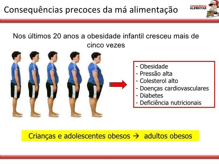 Consequências precoces da má alimentação Crianças e adolescentes obesos     adultos obesos Nos últimos 20 anos a obesidad...