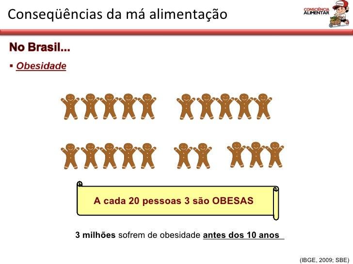 Conseqüências da má alimentação (IBGE, 2009; SBE) A cada 20 pessoas 3 são OBESAS 3 milhões  sofrem de obesidade  antes dos...