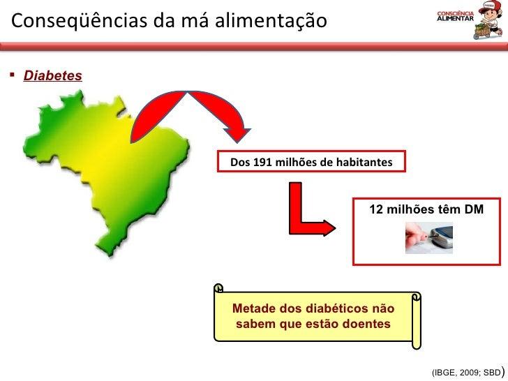 <ul><li>Diabetes   </li></ul>Conseqüências da má alimentação Dos 191 milhões de habitantes 12 milhões têm DM Metade dos di...