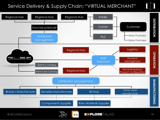 """DISTRIBUTIONOPERATIONMANUFACTURING 10© 2016 ELSE Corp S.r.l. Service Delivery & Supply Chain: """"VIRTUAL MERCHANT"""" Regional ..."""
