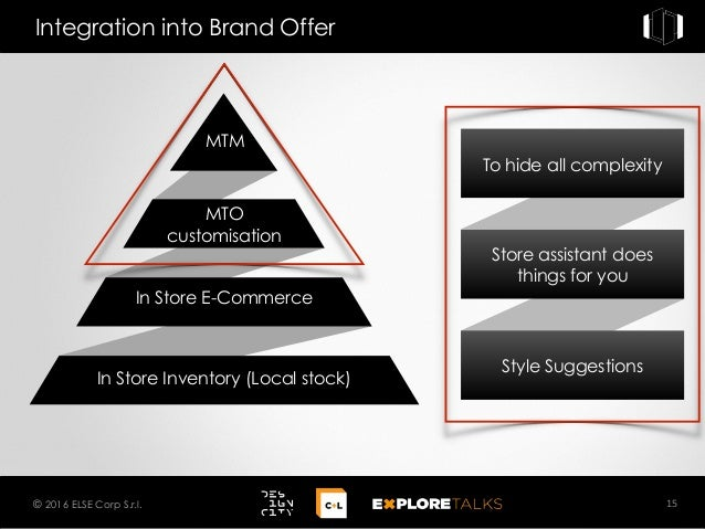 Integration into Brand Offer 15© 2016 ELSE Corp S.r.l. MTM MTO customisation In Store E-Commerce In Store Inventory (Local...