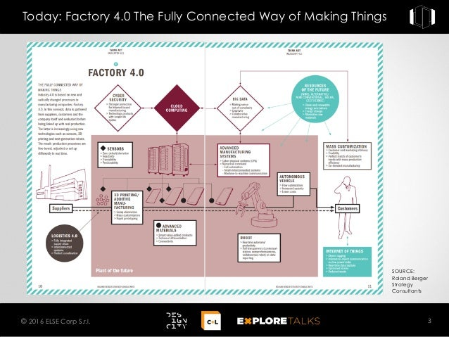 Today: Factory 4.0 The Fully Connected Way of Making Things 3© 2016 ELSE Corp S.r.l. SOURCE: Roland Berger Strategy Consul...