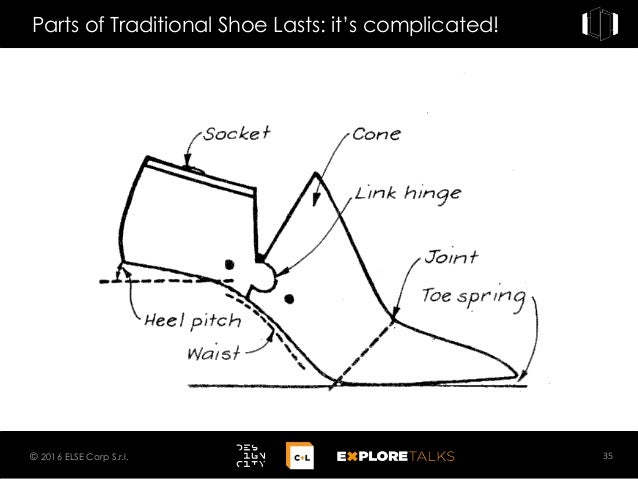 Parts of Traditional Shoe Lasts: it's complicated! 35© 2016 ELSE Corp S.r.l.