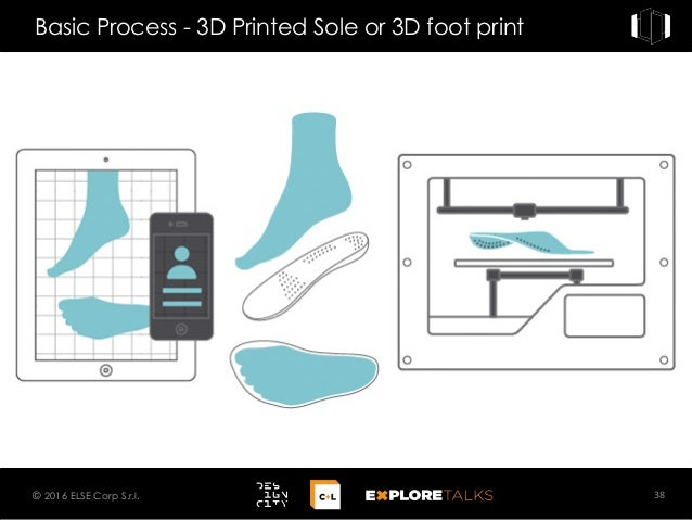 Basic Process - 3D Printed Sole or 3D foot print 38© 2016 ELSE Corp S.r.l.