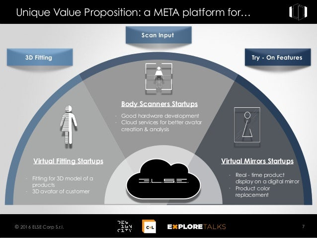Unique Value Proposition: a META platform for… 7© 2016 ELSE Corp S.r.l. 3D Fitting - Fitting for 3D model of a products - ...