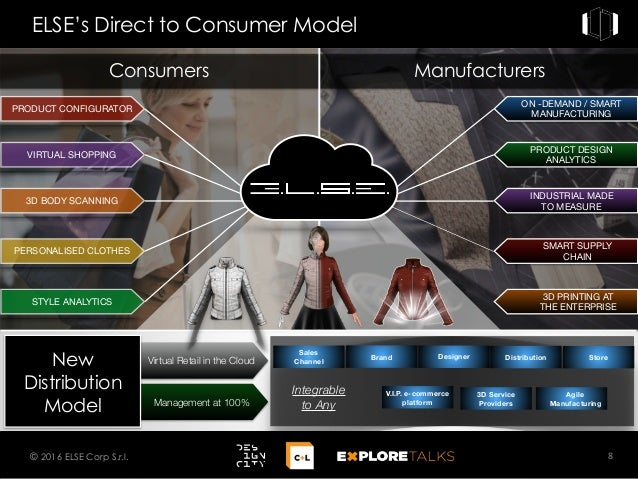 Management at 100% Virtual Retail in the Cloud ON -DEMAND / SMART MANUFACTURING PRODUCT DESIGN ANALYTICS INDUSTRIAL MADE T...