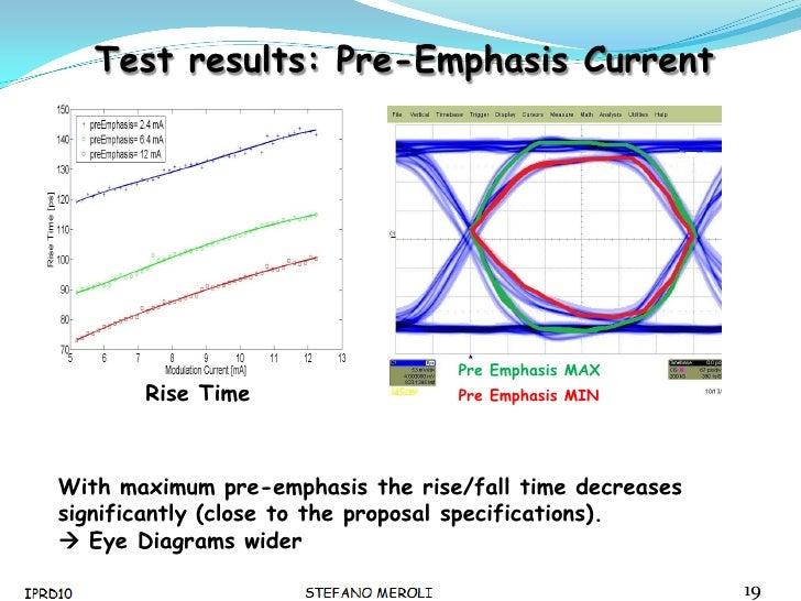 Slide development of a laser driver chip test setup for slhc experim test ccuart Gallery