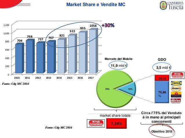 Meccanismi di cambiamento strategico del mercato del for Italia mobile