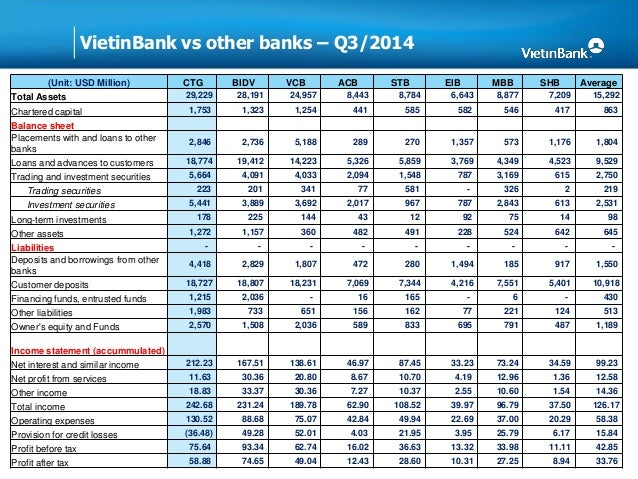 income statement vietinbank Consolidated income statement  the amc-hdbank company has always operated with a key motto to ensure that income covers expenses without losses.