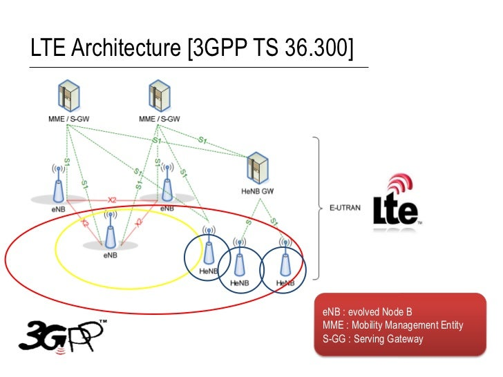 LTE Architecture [3GPP TS 36.300]                             eNB : evolved Node B                             MME : Mobil...