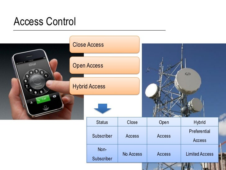 Access Control             Close Access             Open Access             Hybrid Access                      Status     ...
