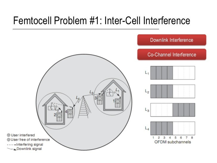 Femtocell Problem #1: Inter-Cell Interference                                   Downlink Interference                     ...