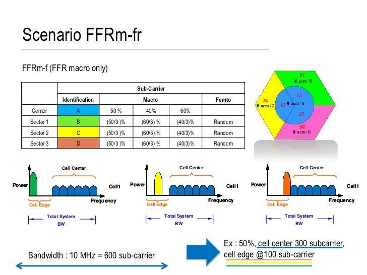 Scenario FFRm-fr   FFRm-f (FFR macro only)                                                        Sub-Carrier             ...