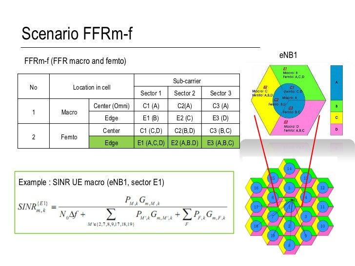 Scenario FFRm-f                                                                              eNB1 FFRm-f (FFR macro and fe...