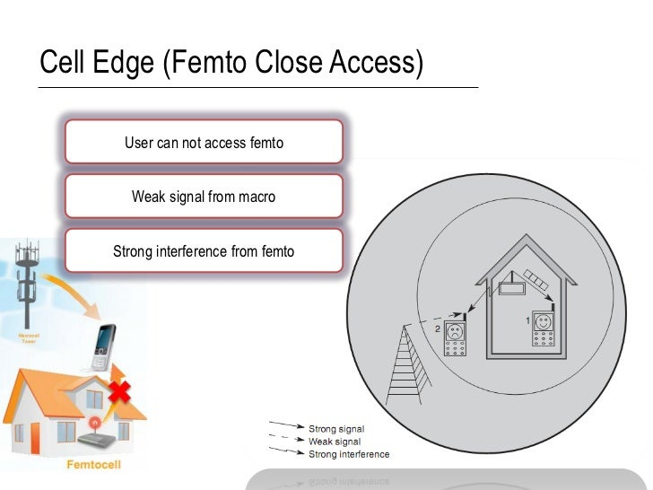 Cell Edge (Femto Close Access)      User can not access femto        Weak signal from macro     Strong interference from f...