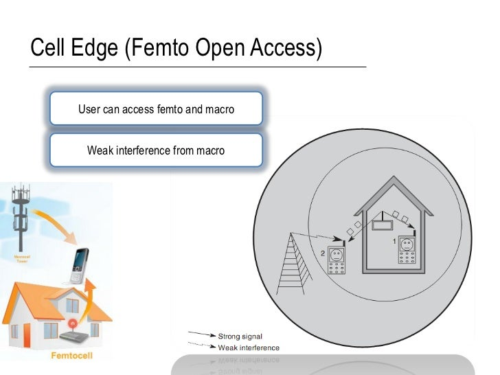 Cell Edge (Femto Open Access)    User can access femto and macro     Weak interference from macro