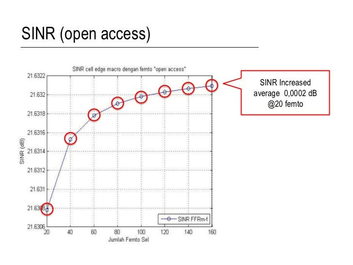 SINR (open access)                       SINR Increased                     average 0,0002 dB                         @20 ...