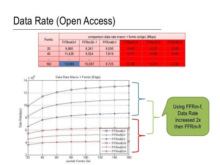 Data Rate (Open Access)                             comparison data rate macro + femto (edge) (Mbps)       Femto          ...