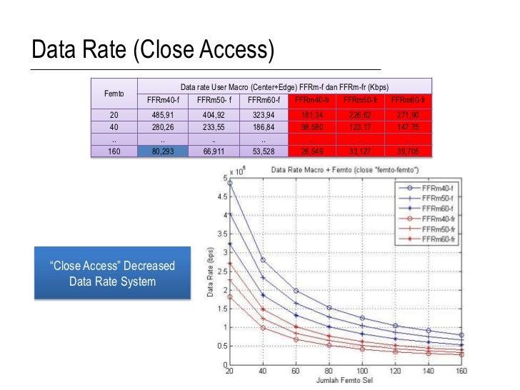 Data Rate (Close Access)                            Data rate User Macro (Center+Edge) FFRm-f dan FFRm-fr (Kbps)          ...